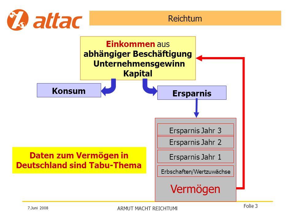 7.Juni 2008 ARMUT MACHT REICHTUMl Folie 4 So entsteht Reichtum Quelle Stat.