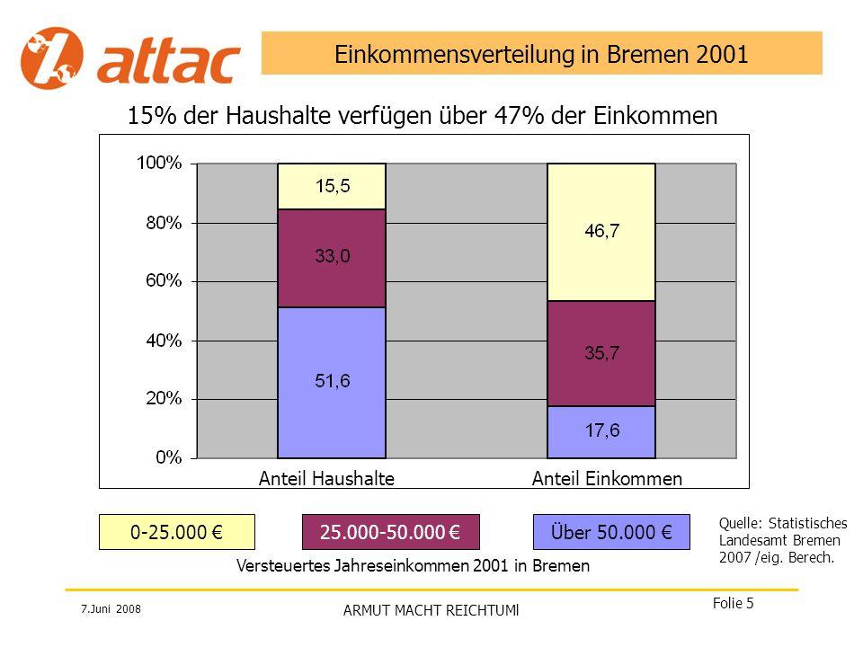7.Juni 2008 ARMUT MACHT REICHTUMl Folie 6 Die Gewinner in Bremen 2001 118 Einkommens-Millionäre versteuerten im Durchschnitt 3,4 Millionen im Jahr das ist das 100fache Einkommen eines Durchschnittverdieners (34.000) Der durchschnittliche Steuersatz Einkommensmillionäre lag bei 38 %.