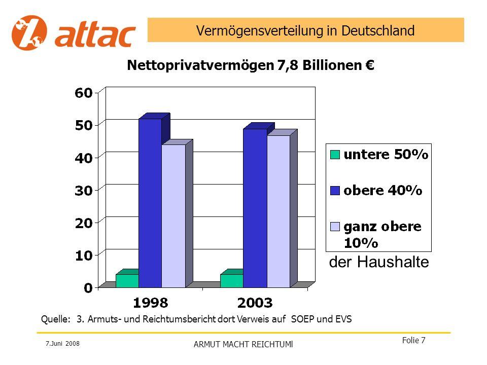 7.Juni 2008 ARMUT MACHT REICHTUMl Folie 7 Vermögensverteilung in Deutschland der Haushalte Quelle: 3. Armuts- und Reichtumsbericht dort Verweis auf SO
