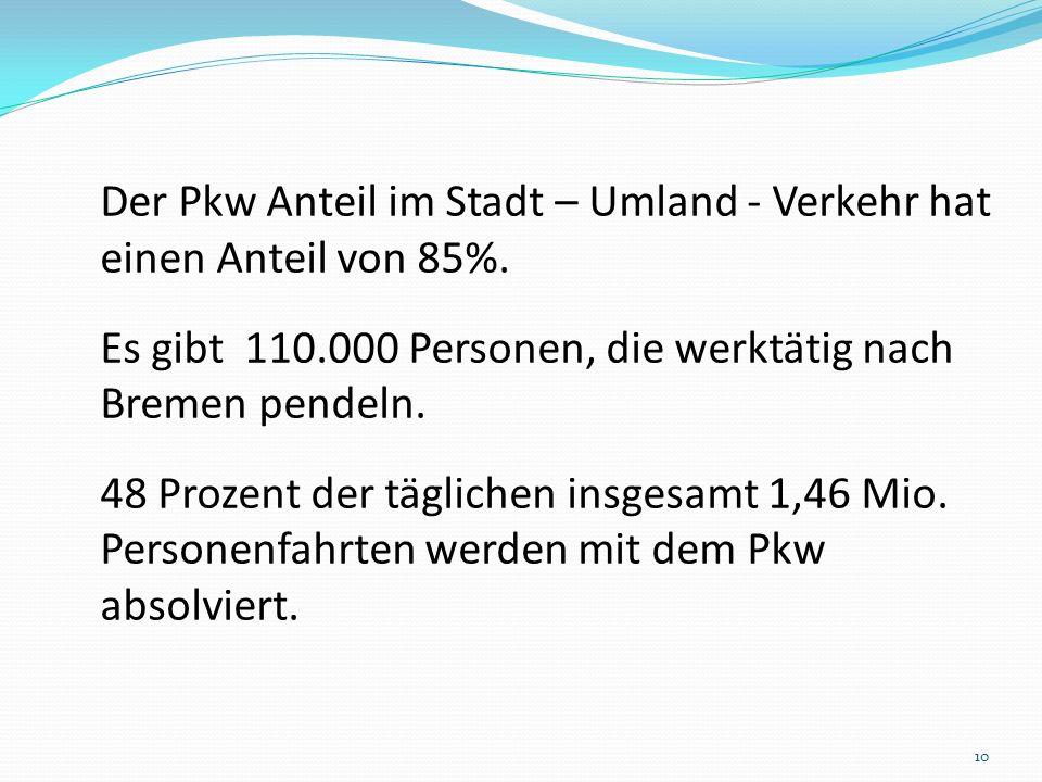 Der Pkw Anteil im Stadt – Umland - Verkehr hat einen Anteil von 85%. Es gibt 110.000 Personen, die werktätig nach Bremen pendeln. 48 Prozent der tägli