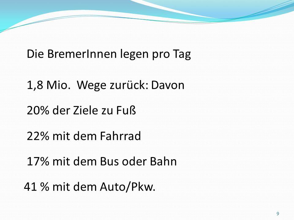 Die BremerInnen legen pro Tag 1,8 Mio. Wege zurück: Davon 20% der Ziele zu Fuß 22% mit dem Fahrrad 17% mit dem Bus oder Bahn 41 % mit dem Auto/Pkw. 9