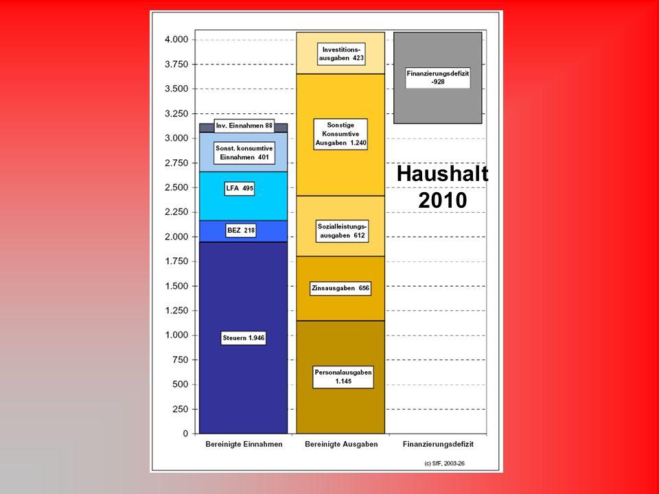 Haushalt 2010
