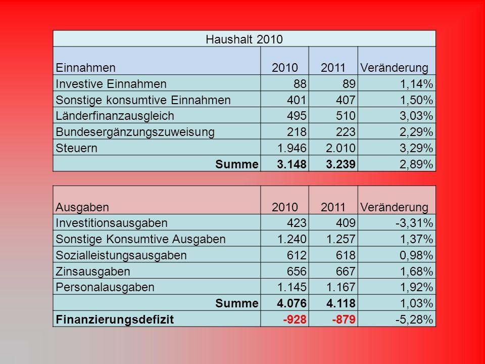 Haushalt 2010 Einnahmen20102011Veränderung Investive Einnahmen88891,14% Sonstige konsumtive Einnahmen4014071,50% Länderfinanzausgleich4955103,03% Bundesergänzungszuweisung2182232,29% Steuern1.9462.0103,29% Summe3.1483.2392,89% Ausgaben20102011Veränderung Investitionsausgaben423409-3,31% Sonstige Konsumtive Ausgaben1.2401.2571,37% Sozialleistungsausgaben6126180,98% Zinsausgaben6566671,68% Personalausgaben1.1451.1671,92% Summe4.0764.1181,03% Finanzierungsdefizit-928-879-5,28%