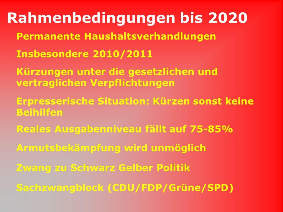 Rahmenbedingungen bis 2020 Erpresserische Situation: Kürzen sonst keine Beihilfen Zwang zu Schwarz Gelber Politik Armutsbekämpfung wird unmöglich Reales Ausgabenniveau fällt auf 75-85% Permanente Haushaltsverhandlungen Insbesondere 2010/2011 Kürzungen unter die gesetzlichen und vertraglichen Verpflichtungen Sachzwangblock (CDU/FDP/Grüne/SPD)