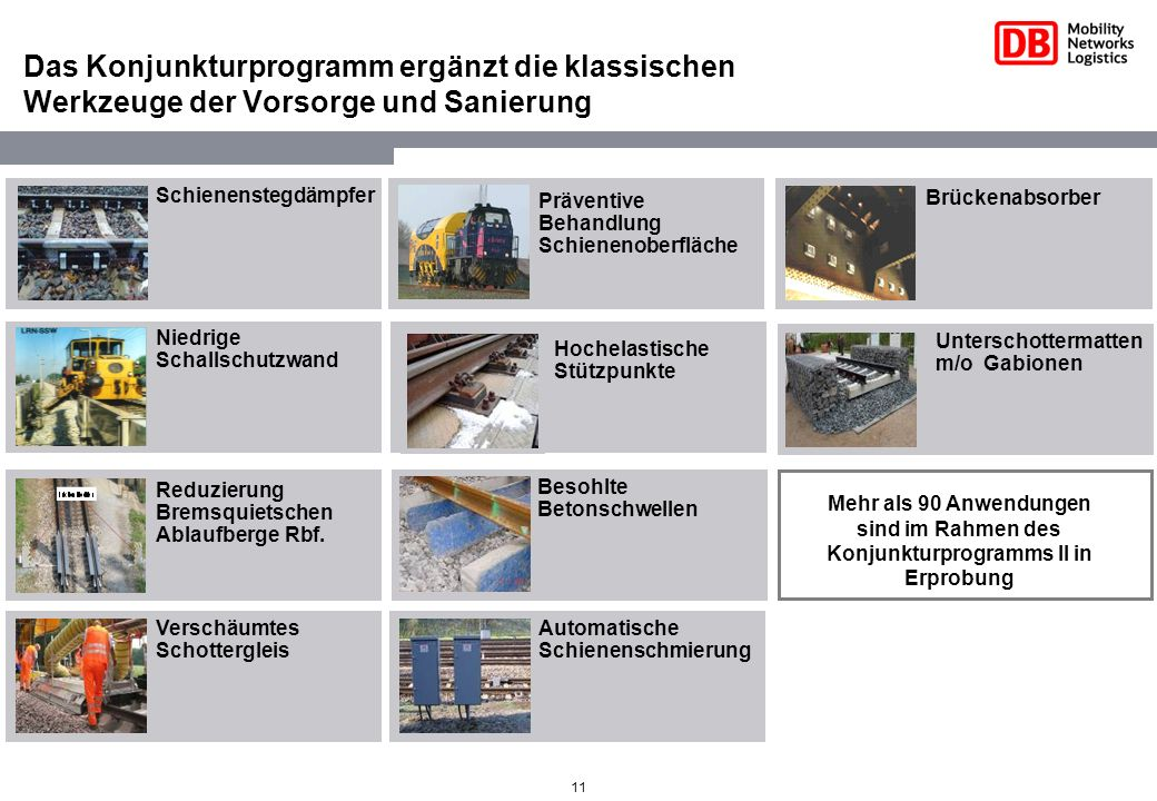 11 Das Konjunkturprogramm ergänzt die klassischen Werkzeuge der Vorsorge und Sanierung Verschäumtes Schottergleis Präventive Behandlung Schienenoberfl