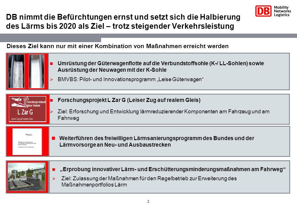3 Die DB AG unternimmt aktiv Anstrengungen zur Lärmminderung DB AG beschafft bereits seit 2001 neue Güterwagen nur noch mit Verbundstoffbremssohle – noch vor Inkrafttreten entsprechender gesetzlicher Vorschriften (zur Zeit sind 6.550 solcher Güterwagen im Einsatz) DB AG unterstützt aktiv das Pilotprojekt Leiser Rhein des Bundes zur pilothaften Umrüstung von Güterwagen auf Verbundstoffsohle (der Bund hat die Förderung der Umrüstung von 1250 Wagen bewilligt; die Umrüstung soll nach Abschluss der derzeit laufenden Vorarbeiten (Beauftragung und Durchführung des Engineering) noch in 2011 beginnen DB AG unterstützt aktiv die Weiterentwicklung der Verbundstoffbremssohle Projekt EuropeTrain (Bereitstellung von Wagen, europäische Planung, Durchführung und Überwachung des EuropeTrain) Projekt Lärmreduzierter Güterverkehr durch innovative Verbundstoffbremsklotzsohlen (LäGiV) DB AG erforscht in Zusammenarbeit mit der Industrie neue Technologien für eine leise Bahn – gefördert von der Politik (Projekt Leiser Zug auf realem Gleis (LZarG) DB AG setzt seit 1999 das Lärmsanierungsprogramm der Bundesregierung an bestehenden Strecken um.