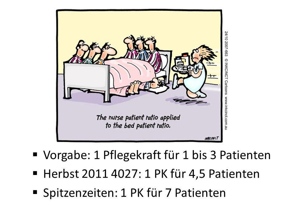 Vorgabe: 1 Pflegekraft für 1 bis 3 Patienten Herbst 2011 4027: 1 PK für 4,5 Patienten Spitzenzeiten: 1 PK für 7 Patienten