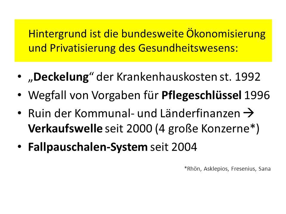 Deckelung der Krankenhauskosten st. 1992 Wegfall von Vorgaben für Pflegeschlüssel 1996 Ruin der Kommunal- und Länderfinanzen Verkaufswelle seit 2000 (