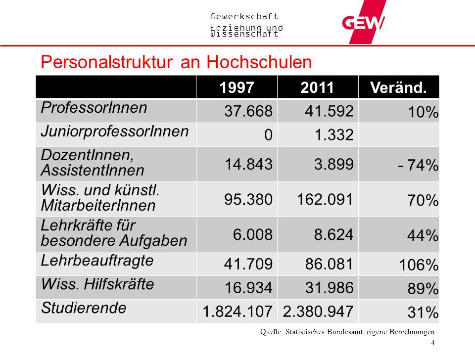 Gewerkschaft Erziehung und Wissenschaft Personalstruktur an Hochschulen 4 19972011Veränd. ProfessorInnen 37.66841.592 10% JuniorprofessorInnen 01.332