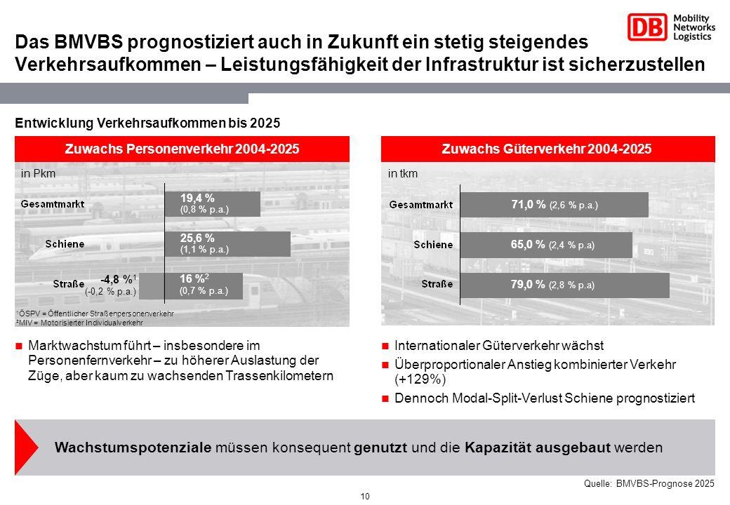 10 Zuwachs Güterverkehr 2004-2025Zuwachs Personenverkehr 2004-2025 Internationaler Güterverkehr wächst Überproportionaler Anstieg kombinierter Verkehr