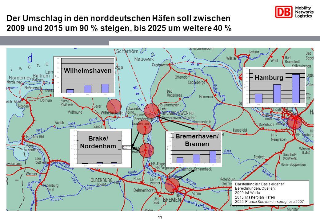 11 Der Umschlag in den norddeutschen Häfen soll zwischen 2009 und 2015 um 90 % steigen, bis 2025 um weitere 40 % Wilhelmshaven Bremerhaven/ Bremen Bra