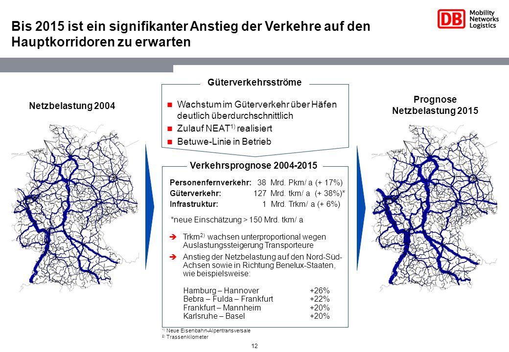 12 Bis 2015 ist ein signifikanter Anstieg der Verkehre auf den Hauptkorridoren zu erwarten Netzbelastung 2004 Prognose Netzbelastung 2015 Güterverkehr