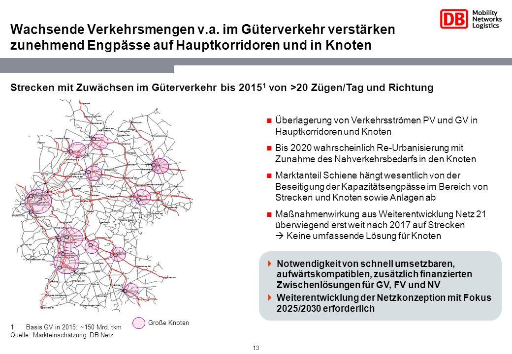13 Wachsende Verkehrsmengen v.a. im Güterverkehr verstärken zunehmend Engpässe auf Hauptkorridoren und in Knoten Überlagerung von Verkehrsströmen PV u