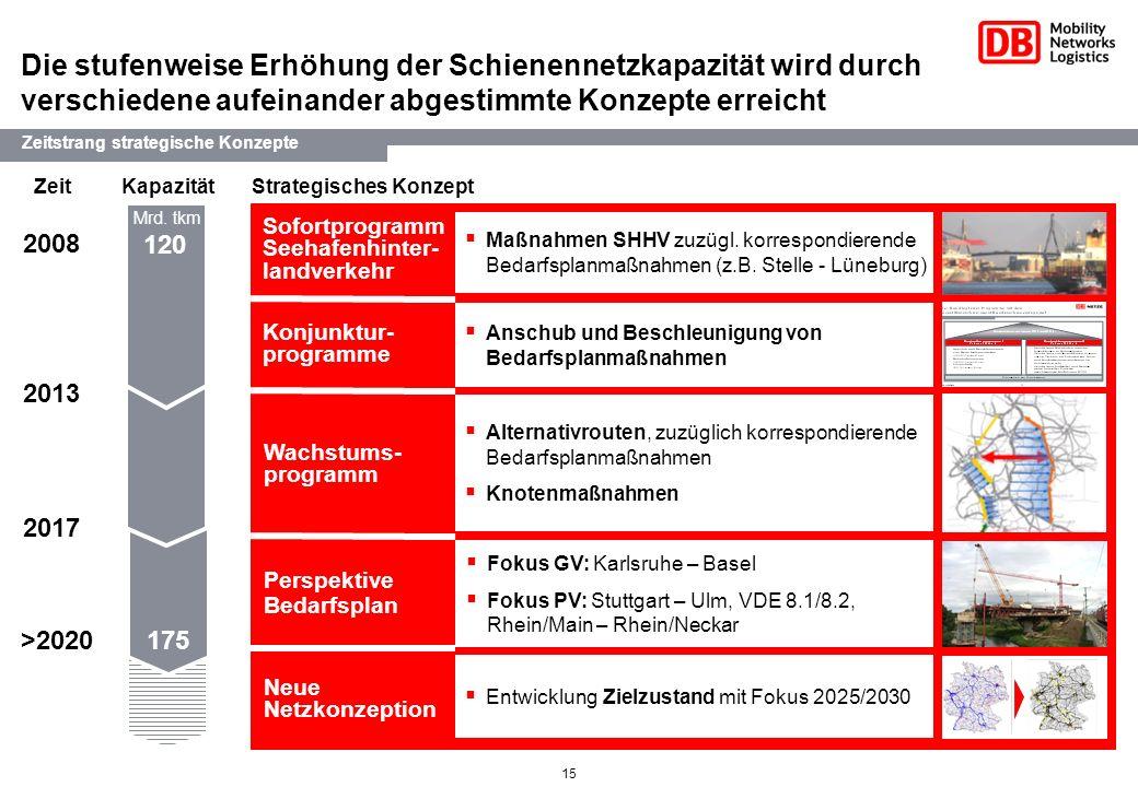 15 Die stufenweise Erhöhung der Schienennetzkapazität wird durch verschiedene aufeinander abgestimmte Konzepte erreicht 2013 >2020 Zeit Kapazität Stra
