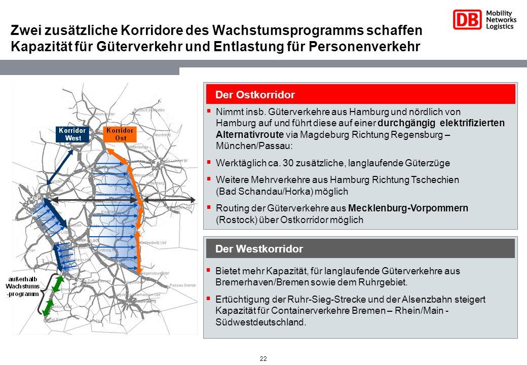 22 Zwei zusätzliche Korridore des Wachstumsprogramms schaffen Kapazität für Güterverkehr und Entlastung für Personenverkehr Der Ostkorridor Nimmt insb