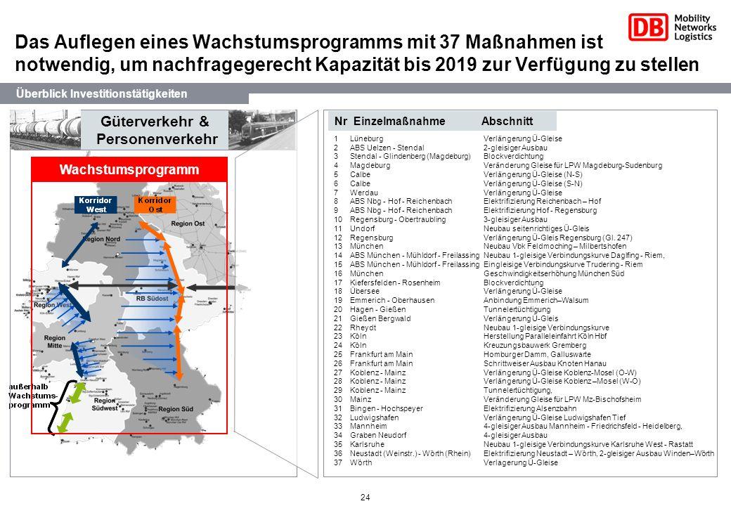 24 Güterverkehr & Personenverkehr Wachstumsprogramm Überblick Investitionstätigkeiten Nr Einzelmaßnahme Abschnitt 1 LüneburgVerlängerung Ü-Gleise 2 AB