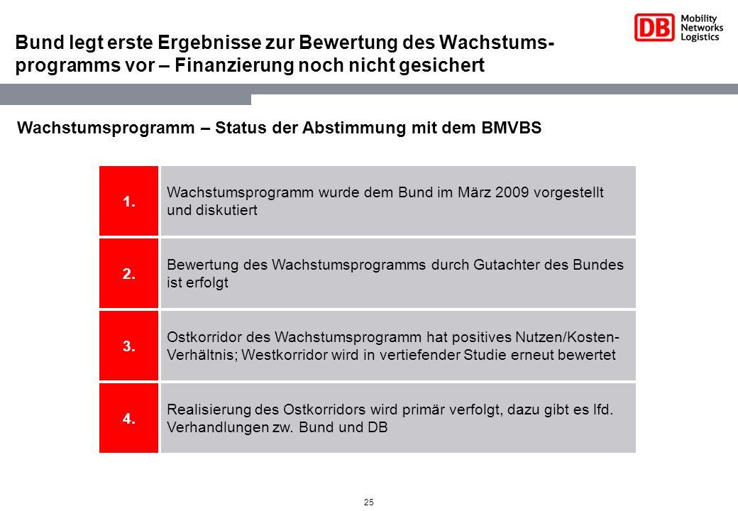 25 Wachstumsprogramm – Status der Abstimmung mit dem BMVBS Bund legt erste Ergebnisse zur Bewertung des Wachstums- programms vor – Finanzierung noch n
