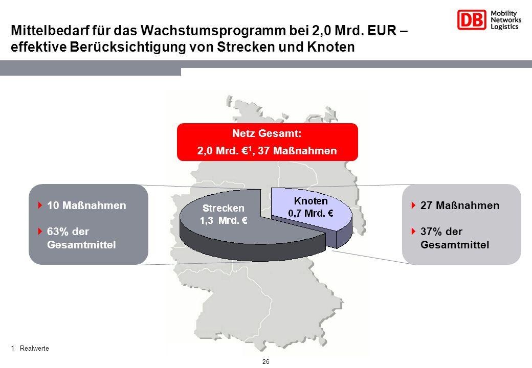 26 Mittelbedarf für das Wachstumsprogramm bei 2,0 Mrd. EUR – effektive Berücksichtigung von Strecken und Knoten 10 Maßnahmen 63% der Gesamtmittel 27 M
