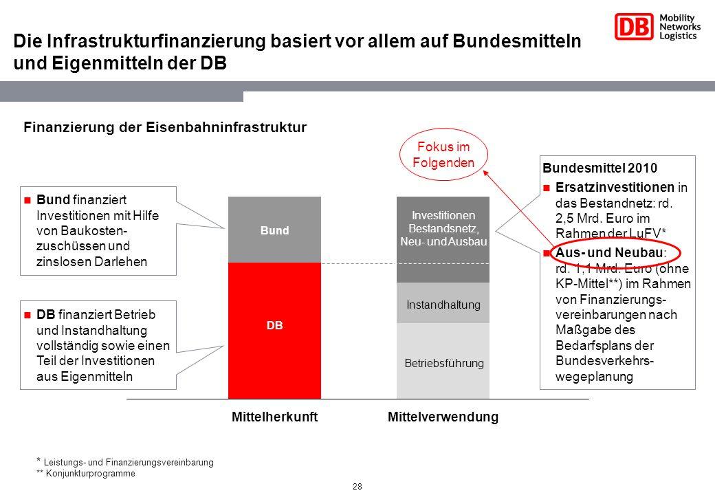 28 Die Infrastrukturfinanzierung basiert vor allem auf Bundesmitteln und Eigenmitteln der DB Finanzierung der Eisenbahninfrastruktur Betriebsführung I