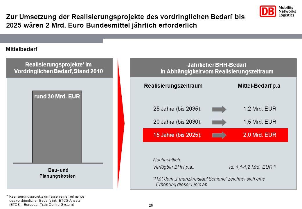 29 Zur Umsetzung der Realisierungsprojekte des vordringlichen Bedarf bis 2025 wären 2 Mrd. Euro Bundesmittel jährlich erforderlich 25 Jahre (bis 2035)
