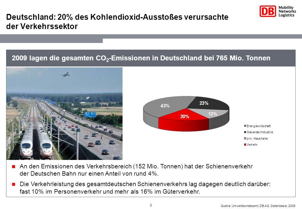 3 Quelle: Umweltbundesamt; DB AG, Datenbasis: 2009 Deutschland: 20% des Kohlendioxid-Ausstoßes verursachte der Verkehrssektor An den Emissionen des Ve