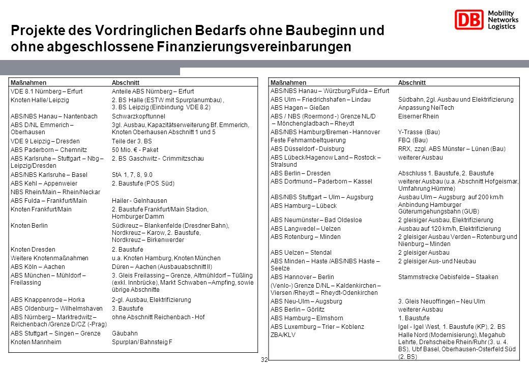 32 Projekte des Vordringlichen Bedarfs ohne Baubeginn und ohne abgeschlossene Finanzierungsvereinbarungen MaßnahmenAbschnitt VDE 8.1 Nürnberg – Erfurt