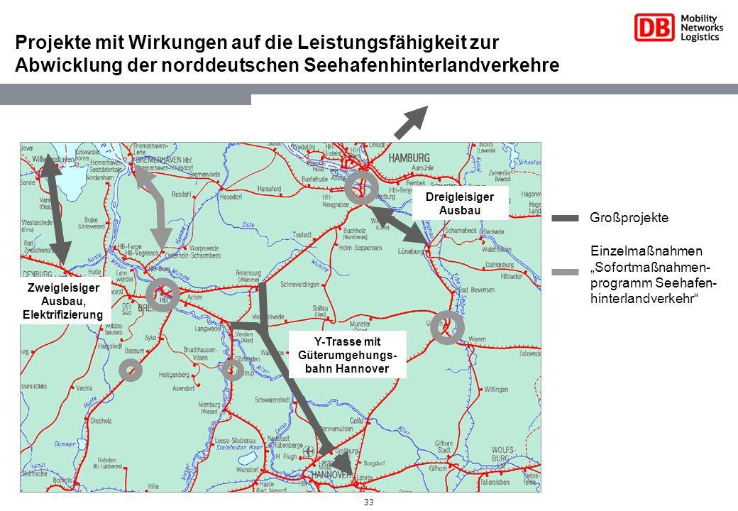 33 Projekte mit Wirkungen auf die Leistungsfähigkeit zur Abwicklung der norddeutschen Seehafenhinterlandverkehre Einzelmaßnahmen Sofortmaßnahmen- prog