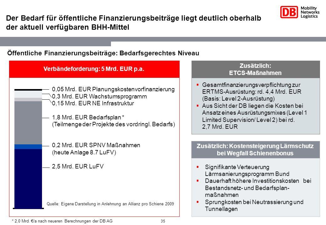 35 Der Bedarf für öffentliche Finanzierungsbeiträge liegt deutlich oberhalb der aktuell verfügbaren BHH-Mittel Verbändeforderung: 5 Mrd. EUR p.a. 0,05