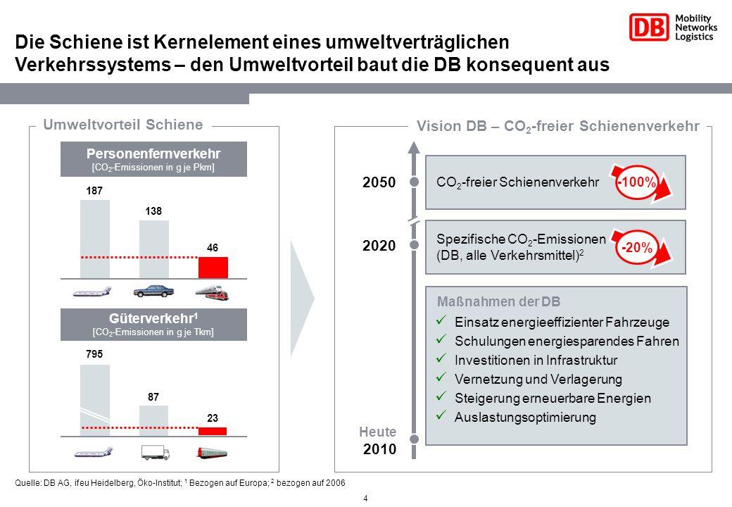 5 2006 Elektromobilität wird sich auch künftig vorrangig auf der Schiene abspielen Ziel DB 2020: mind.