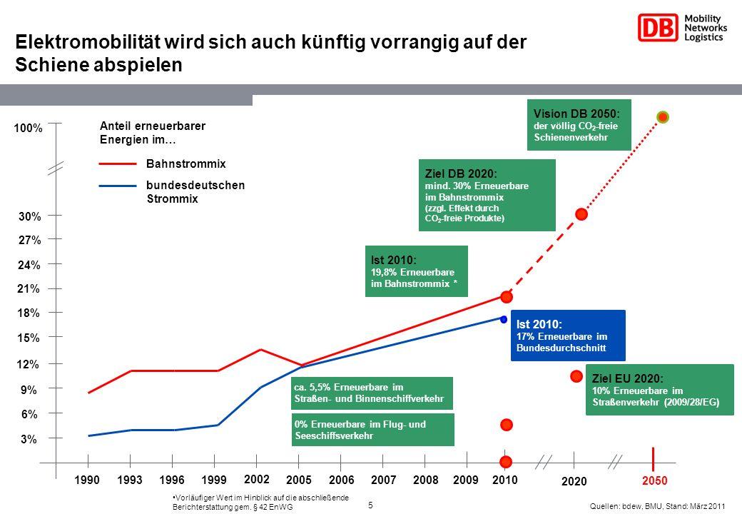 5 2006 Elektromobilität wird sich auch künftig vorrangig auf der Schiene abspielen Ziel DB 2020: mind. 30% Erneuerbare im Bahnstrommix (zzgl. Effekt d