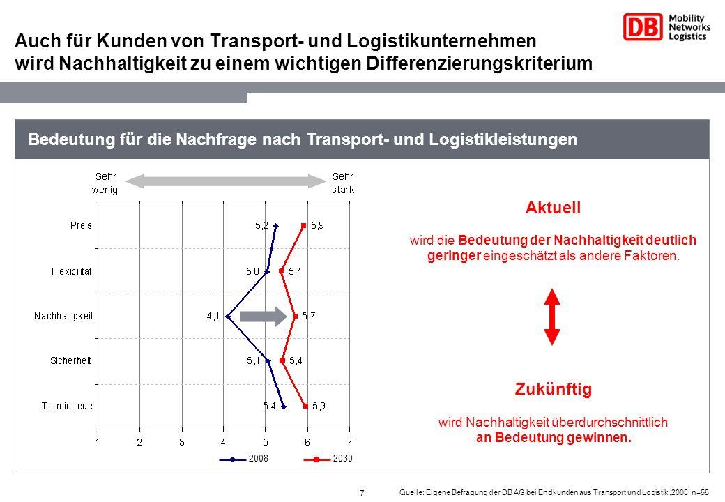 7 Quelle: Eigene Befragung der DB AG bei Endkunden aus Transport und Logistik,2008, n=55 Auch für Kunden von Transport- und Logistikunternehmen wird N