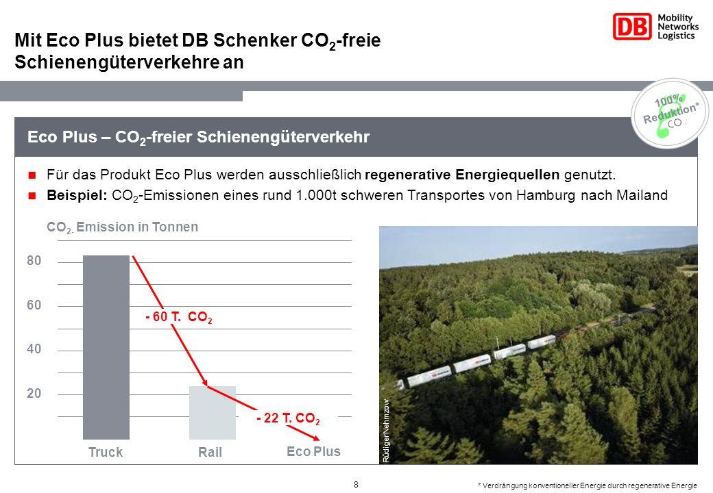 8 Eco Plus – CO 2 -freier Schienengüterverkehr Mit Eco Plus bietet DB Schenker CO 2 -freie Schienengüterverkehre an Für das Produkt Eco Plus werden au