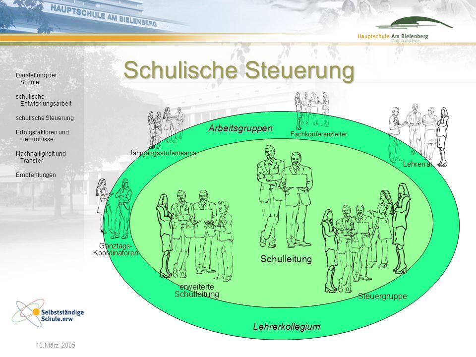 Darstellung der Schule schulische Entwicklungsarbeit schulische Steuerung Erfolgsfaktoren und Hemmnisse Nachhaltigkeit und Transfer Empfehlungen Ganzt
