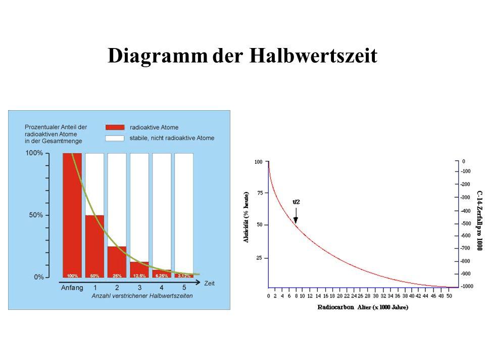 Diagramm der Halbwertszeit