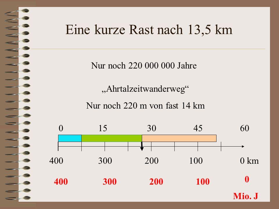 Eine kurze Rast nach 13,5 km Ahrtalzeitwanderweg Nur noch 220 m von fast 14 km 0 15 30 45 60 300200100400 0 km 400300200100 0 Mio. J Nur noch 220 000