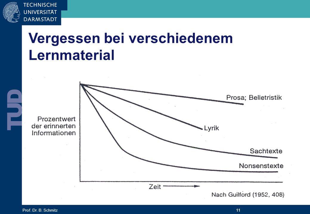 Prof. Dr. B. Schmitz 11 Vergessen bei verschiedenem Lernmaterial