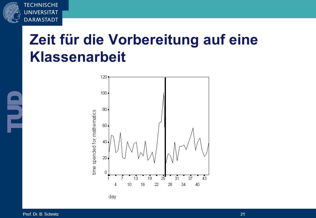 Prof. Dr. B. Schmitz 21 Zeit für die Vorbereitung auf eine Klassenarbeit