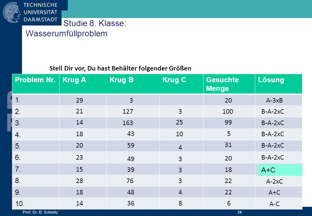 Prof. Dr. B. Schmitz 24 Studie 8. Klasse: Wasserumfüllproblem Problem Nr.Krug AKrug BKrug CGesuchte Menge Lösung 1. 2. 3. 4. 5. 6. 7. 8. 9. 10. Stell