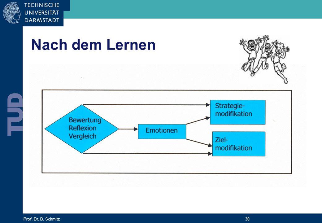 Prof. Dr. B. Schmitz 30 Nach dem Lernen