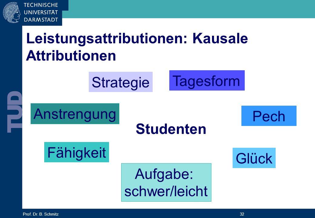 Prof. Dr. B. Schmitz 32 Studenten Anstrengung Tagesform Glück Pech Fähigkeit Aufgabe: schwer/leicht Strategie Leistungsattributionen: Kausale Attribut