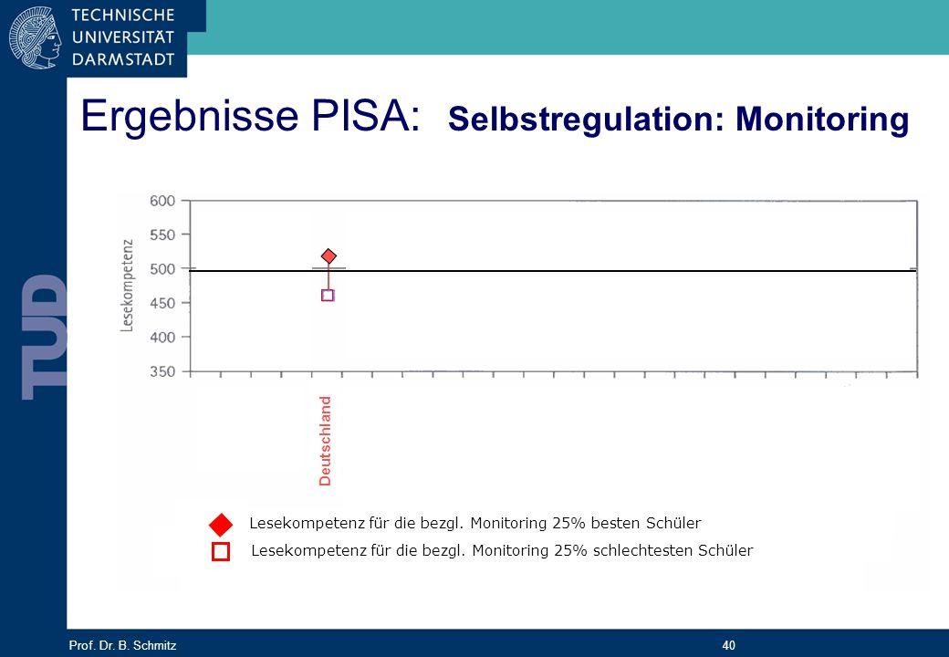 Prof. Dr. B. Schmitz 40 Ergebnisse PISA: Selbstregulation: Monitoring Lesekompetenz für die bezgl. Monitoring 25% schlechtesten Schüler Lesekompetenz