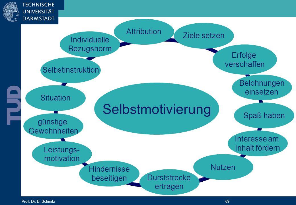 Prof. Dr. B. Schmitz 69 Selbstmotivierung Interesse am Inhalt fördern Ziele setzen Erfolge verschaffen Spaß haben Belohnungen einsetzen Nutzen Durstst