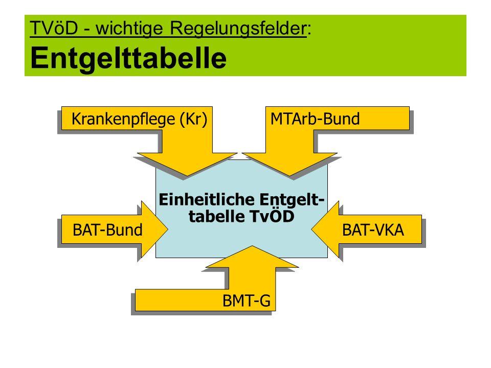 TVöD - wichtige Regelungsfelder: Entgelttabelle Einheitliche Entgelt- tabelle TvÖD BAT-Bund BAT-VKA BMT-G MTArb-Bund Krankenpflege (Kr)