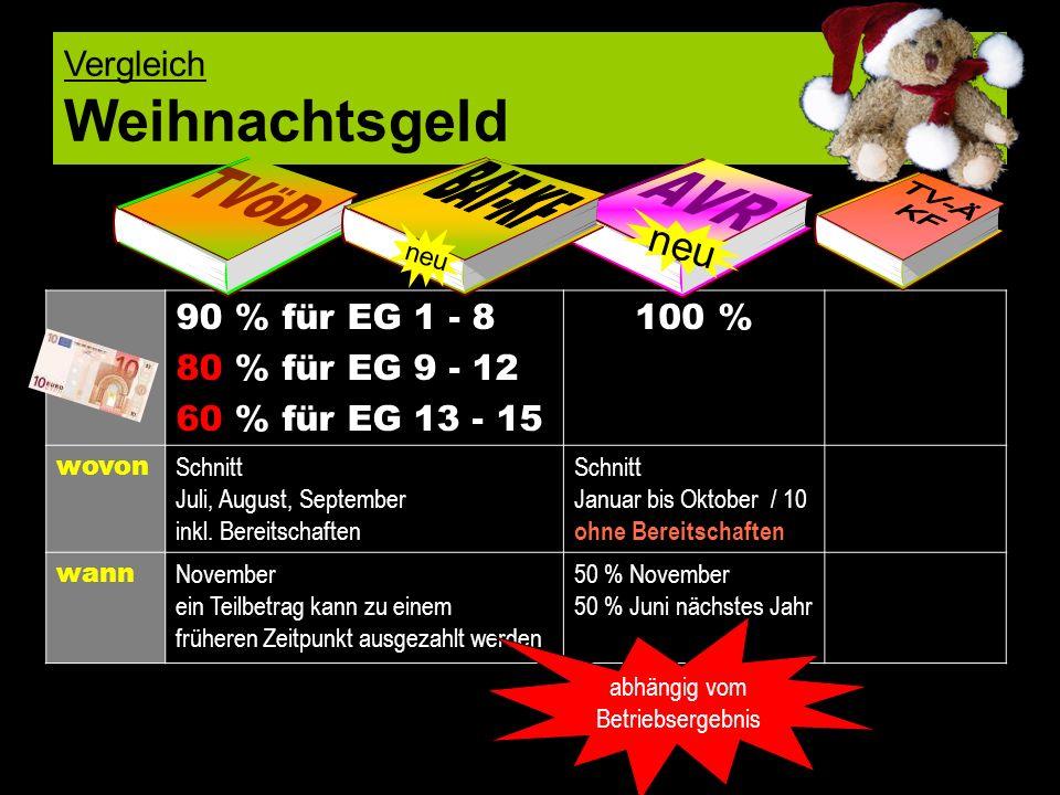 Vergleich Weihnachtsgeld 90 % für EG 1 - 8 80 % für EG 9 - 12 60 % für EG 13 - 15 100 % wovon Schnitt Juli, August, September inkl. Bereitschaften Sch