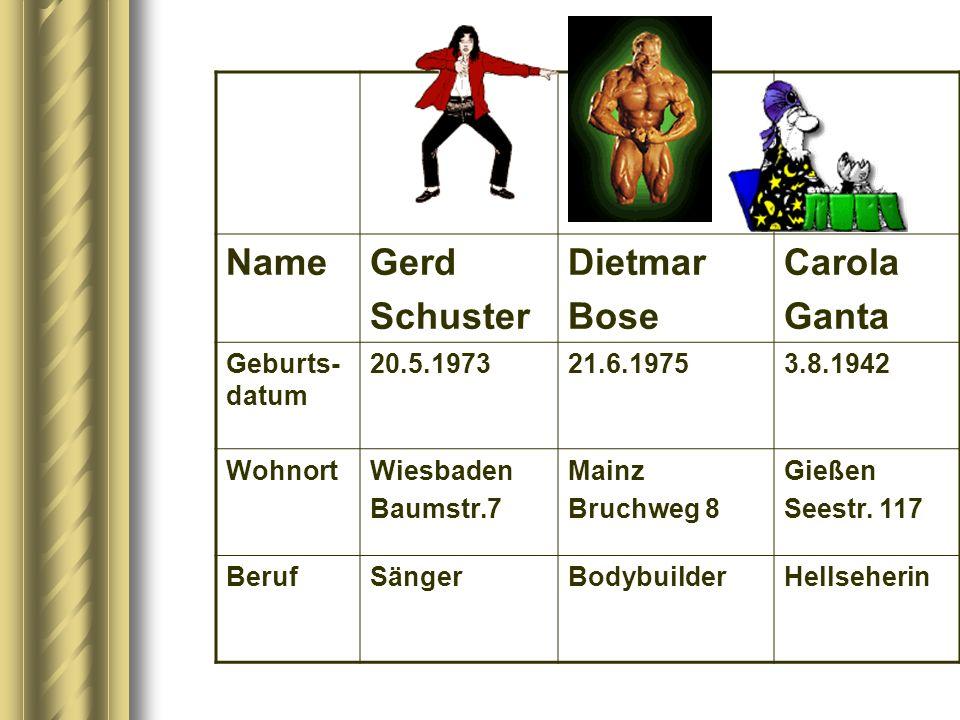NameGerd Schuster Dietmar Bose Carola Ganta Geburts- datum 20.5.197321.6.19753.8.1942 WohnortWiesbaden Baumstr.7 Mainz Bruchweg 8 Gießen Seestr. 117 B