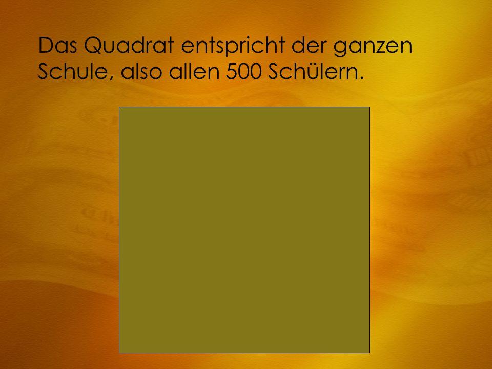 Das Quadrat entspricht der ganzen Schule, also allen 500 Schülern.