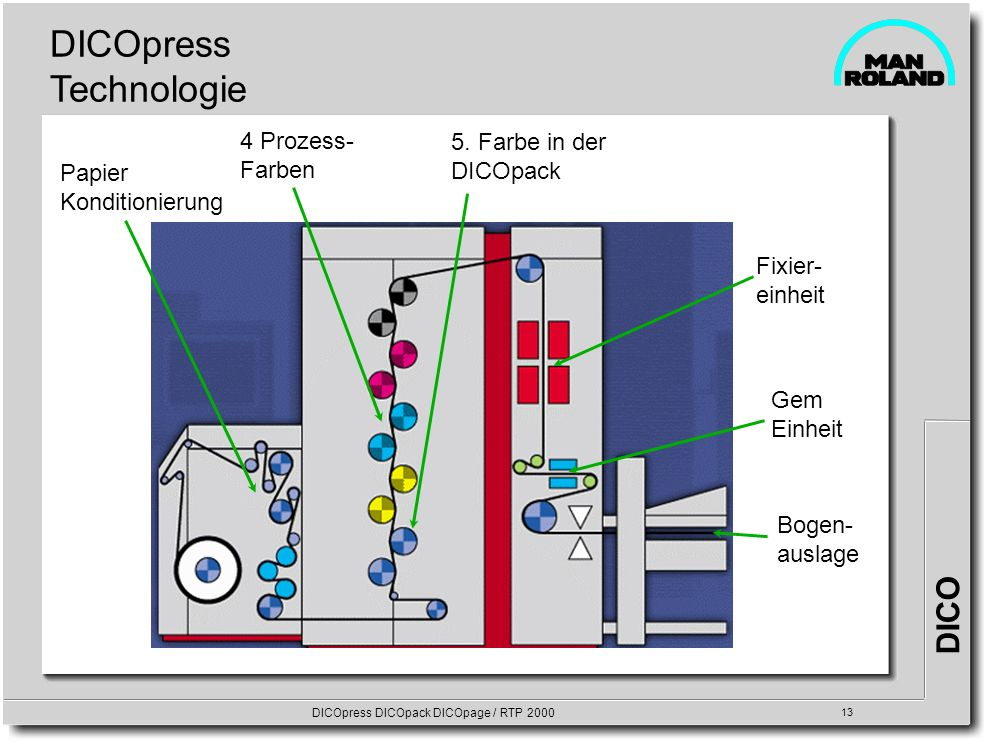 DICO DICOpress DICOpack DICOpage / RTP 2000 13 DICOpress Technologie 5. Farbe in der DICOpack Bogen- auslage 4 Prozess- Farben Fixier- einheit Gem Ein