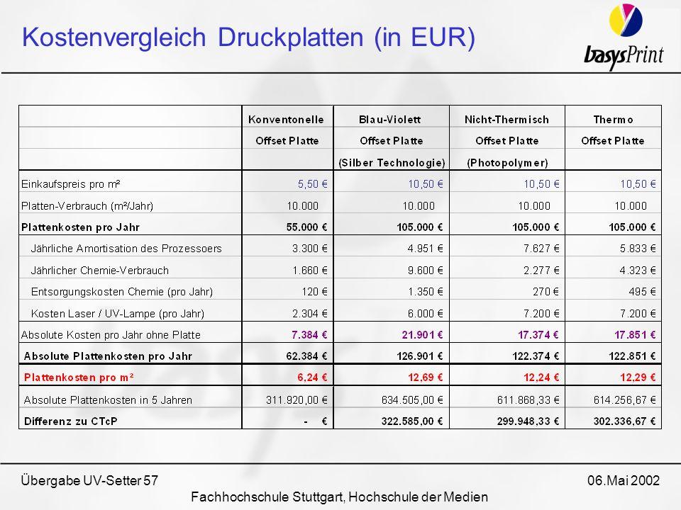 Übergabe UV-Setter 57 06.Mai 2002 Fachhochschule Stuttgart, Hochschule der Medien Kostenvergleich Druckplatten (in EUR)