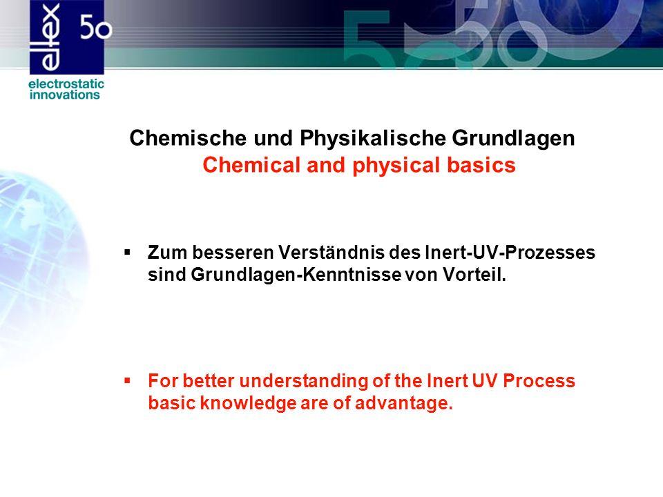 Einfluss der O 2 -Inhibierung auf die Produktqualität O 2 -inhibition has a major impact on the quality of products Sauerstoff reduziert / inert oxygen reduced / inert UV-Farbe / UV-ink H 2 O O2O2 N2N2 Photo-Initiator Bindemittel / Pigmente binders / pigments H 2 O O2O2 N2N2 Photo-Initiator Bindemittel / Pigmente binders / pigments Luft mit 21 % Sauerstoff air with 21 % oxygen UV-Belichtung / UV-exposure Luft / Air N2N2