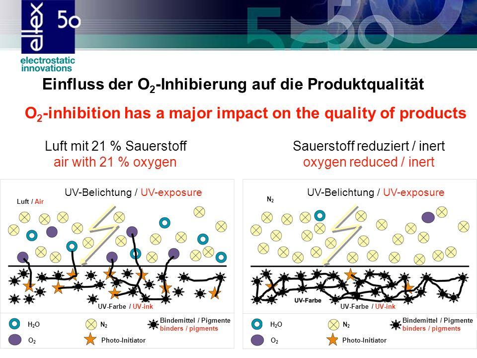 Wie viel UV-Leistung benötigt der Prozess? How much UV-power is necessary for the process?